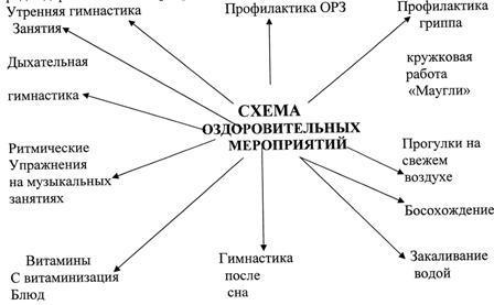 схема здоровья схема здоровья